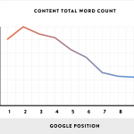 The Role of Content in SEO